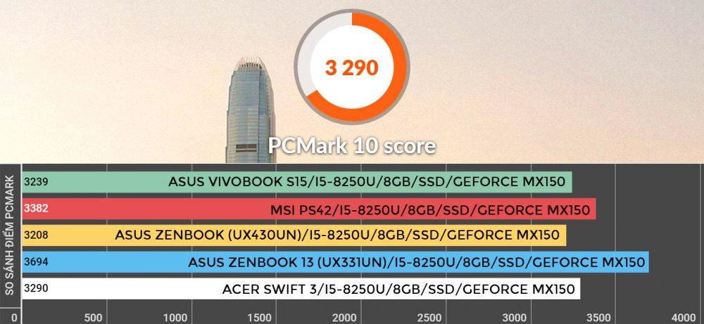 Đánh giá laptop acer swift 3 mỏng nhẹ cấu hình mạnh
