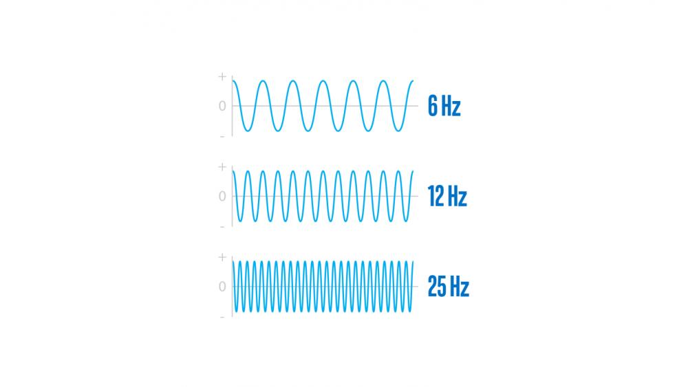Xung nhịp là gì? Hiệu năng có được đánh giá dựa trên xung nhịp?